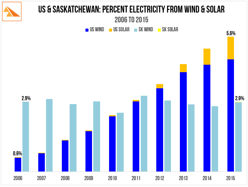 Source   : US Electric Power Monthly (multiple), SaskPower Annual Report - 2010  and 2015