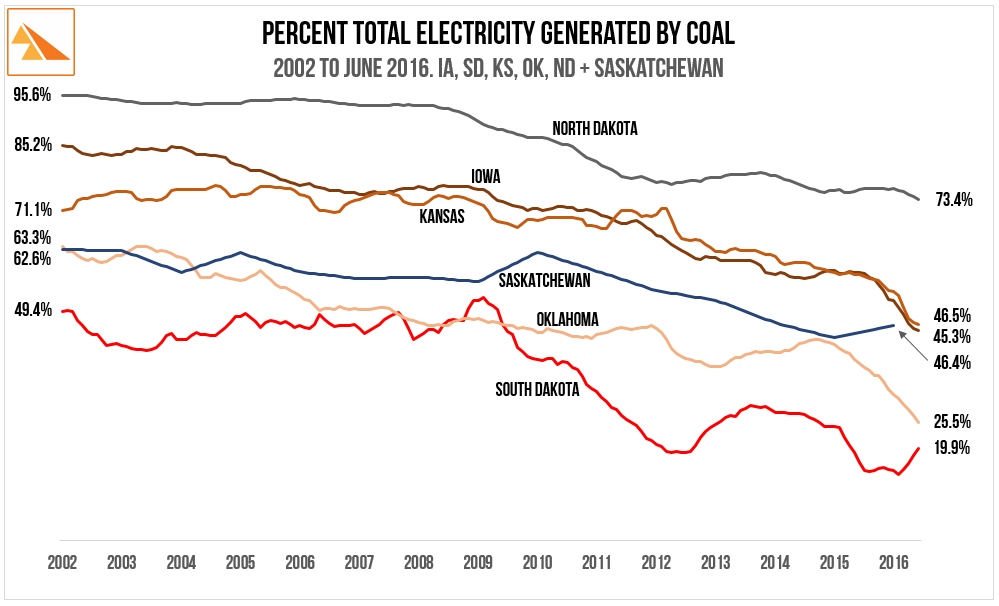 Source   : US Energy Information Administration - Electricity Data Browser. SaskPower Annual Reports. Note US EIA generation stats are reported monthly by state whereas SaskPower generation information is only reported annually hence is shown at lower resolution than the US data.