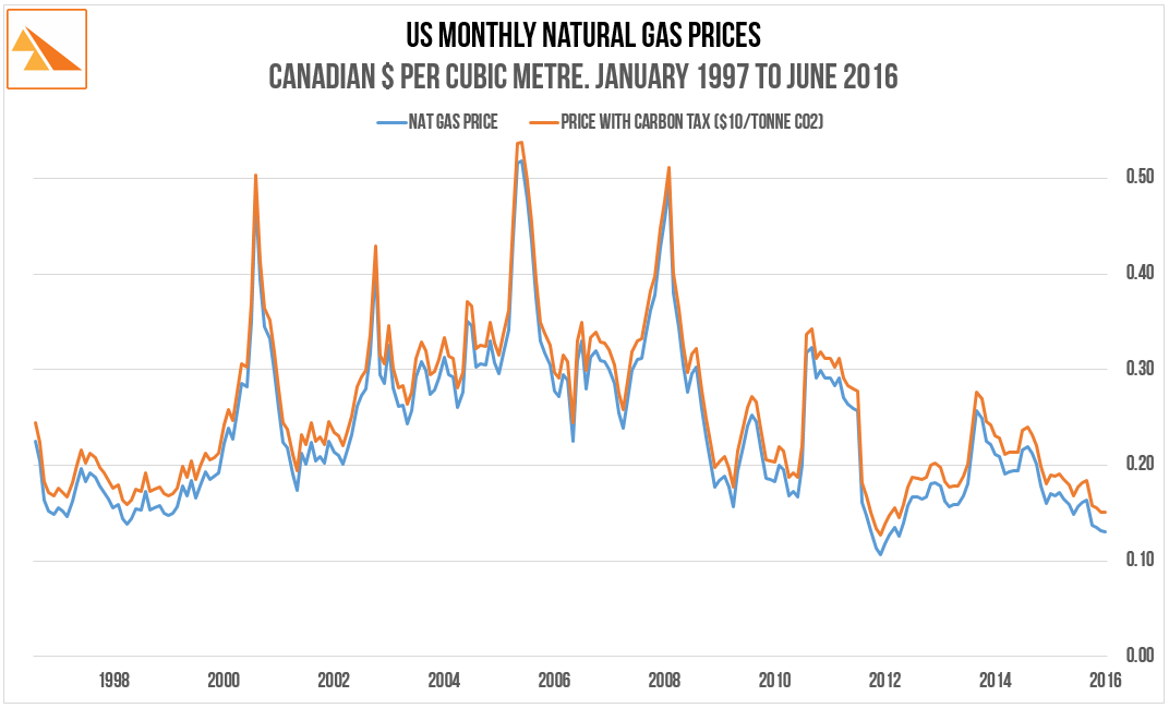 Source   : N atural Gas price data ex US Energy Information Administration (Natural Gas Annual). US/CA Forex Rate - annual average ex Bank of Canada
