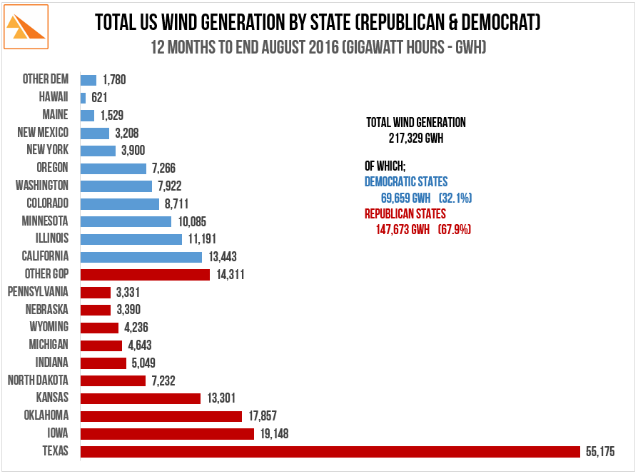 Source   : Wind data - US Energy Information Administration. Voting data - CNN Politics 2016 Election Results