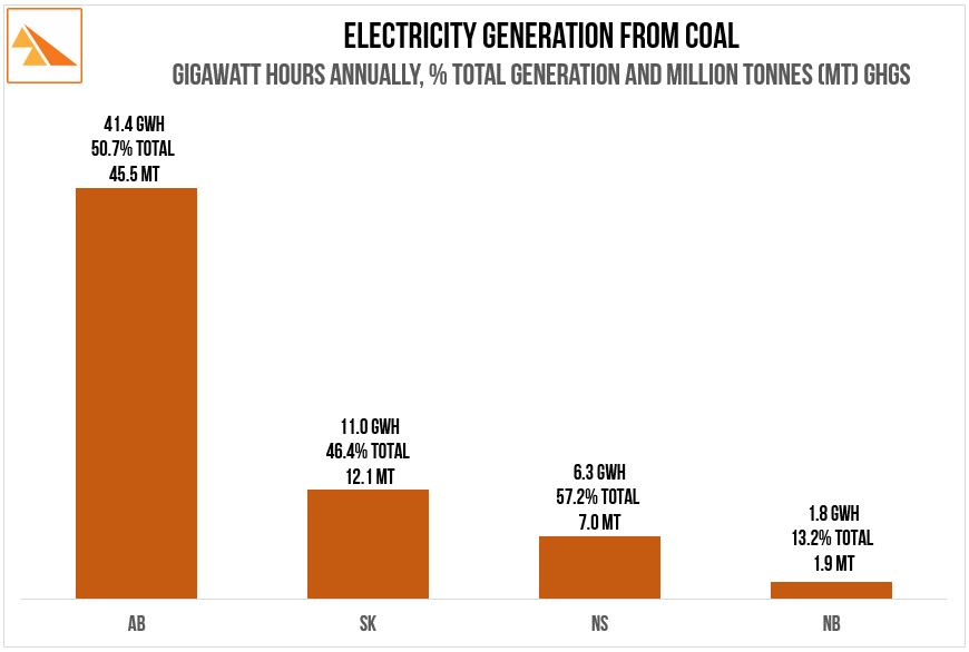 Source   :Alberta.ca Electricity Statistics - Electricity Supply, SaskPower Annual Report, Emera Inc. Annual Report, NB Power Annual Report. SaskWind calculations
