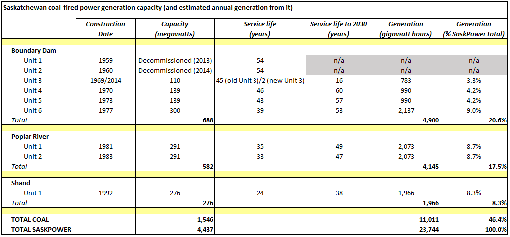 Source   : SaskPower 2015 Annual Report. SaskWind calculations and estimates.