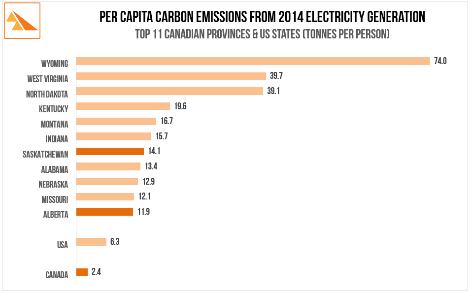 Source : UNFCCC National Inventory Report. GHG Sources & Sinks in Canada 1990-2014, Statistics Canada: 2014 Population - By Province and By Territory. 2016 - US Energy Information Administration '2014 State Energy-Related Carbon Dioxide Emissions by Sector.', US Census Bureau: State Totals - Vintage 2014.