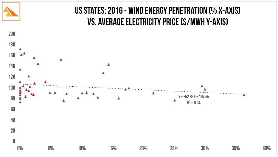 Source : US Energy Information Administration. Electric Power Monthly - February 2017 for FY 2016.