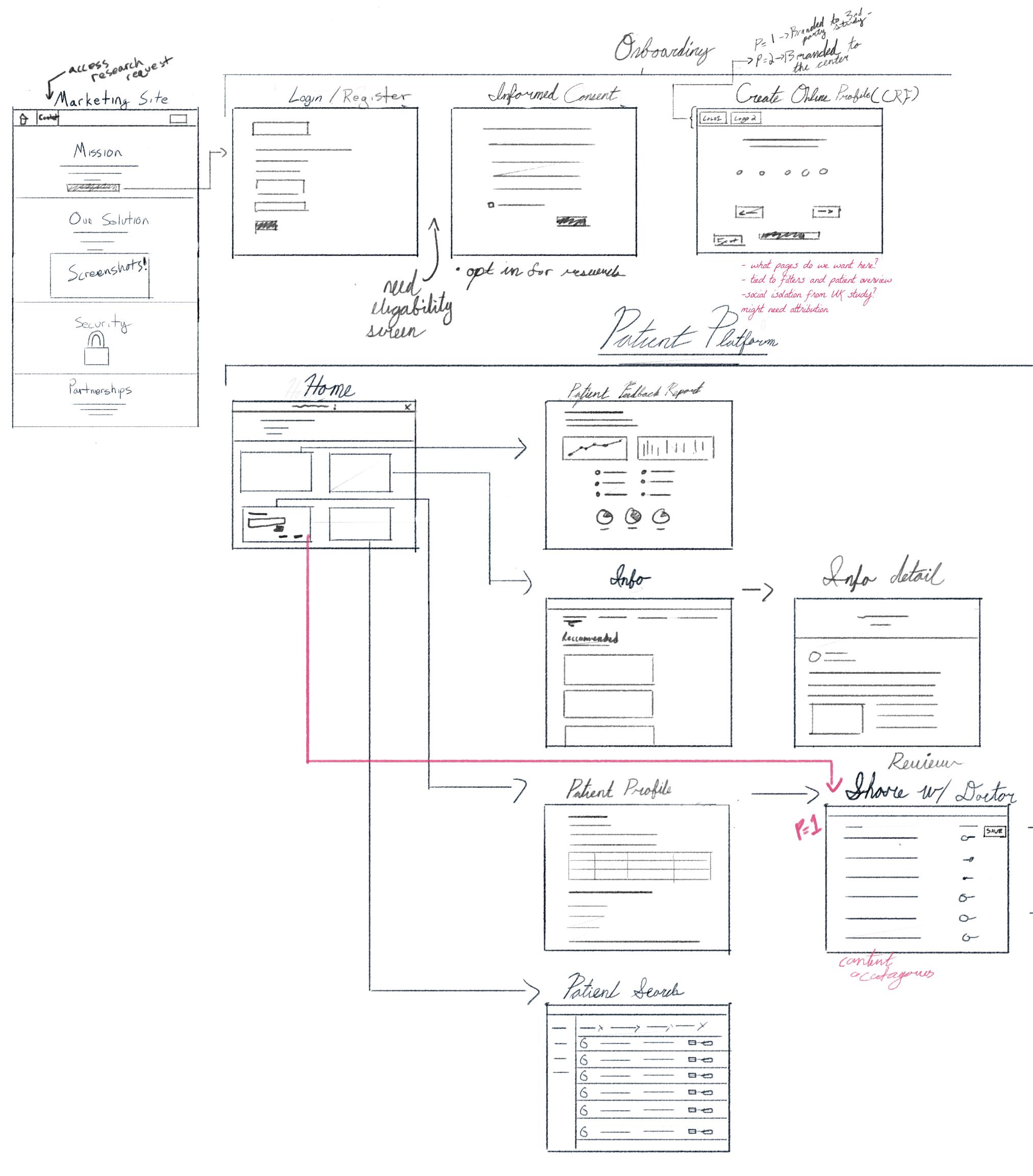 The Design Procces -