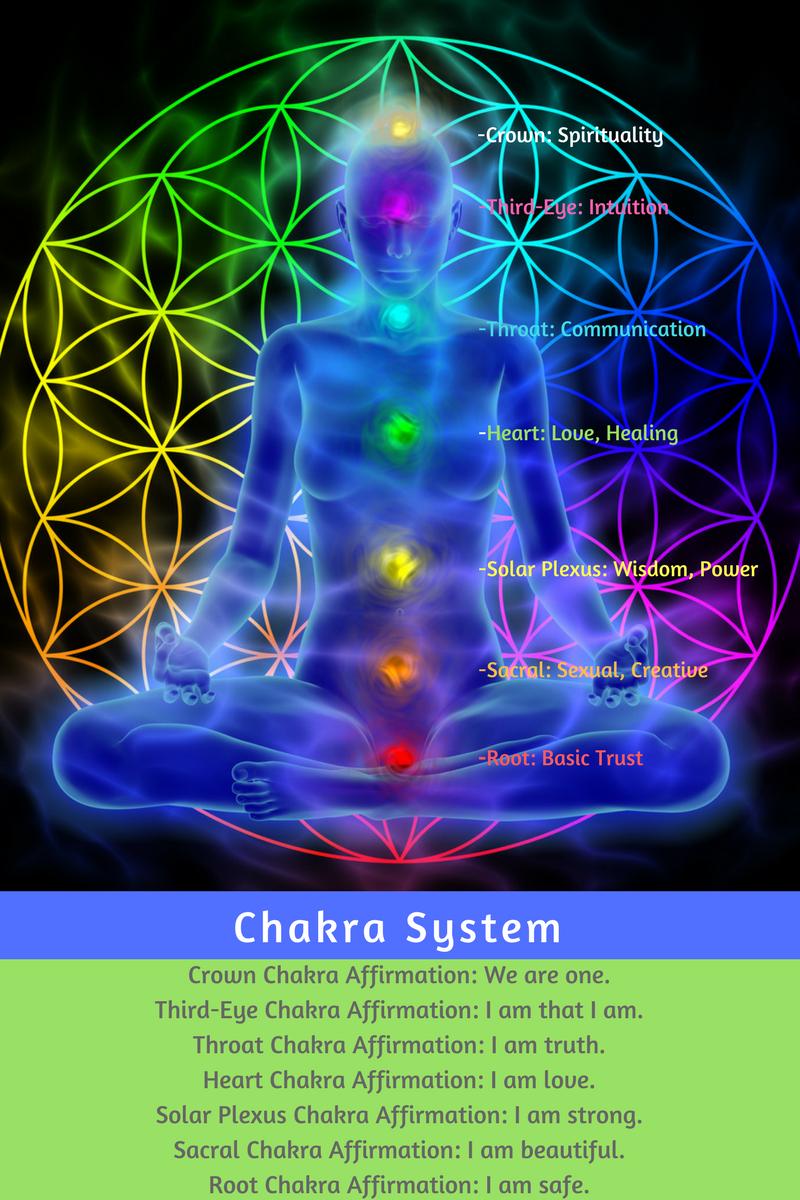 Chakra System color 2 copy.png