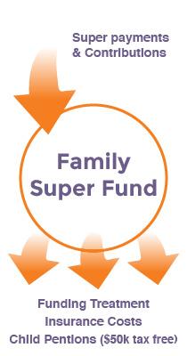 Funding through Super
