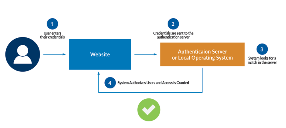 user-authentication-process-explained.png