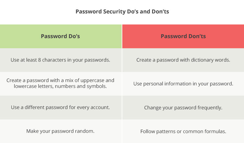 user-authentication-password-Dos-and-Donts-Chart.jpg