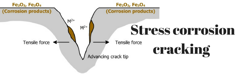 Stress-corrosion-cracking.png