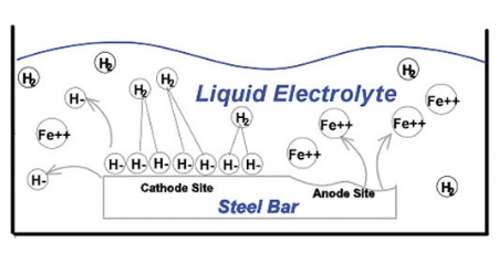 Fig. 1 Depicting a steel bar in liquid, this diagram shows how corrosion occurs. The liquid contains water. When iron ions (Fe) off the bar unite with oxygen in the water, different kinds of rust can form.