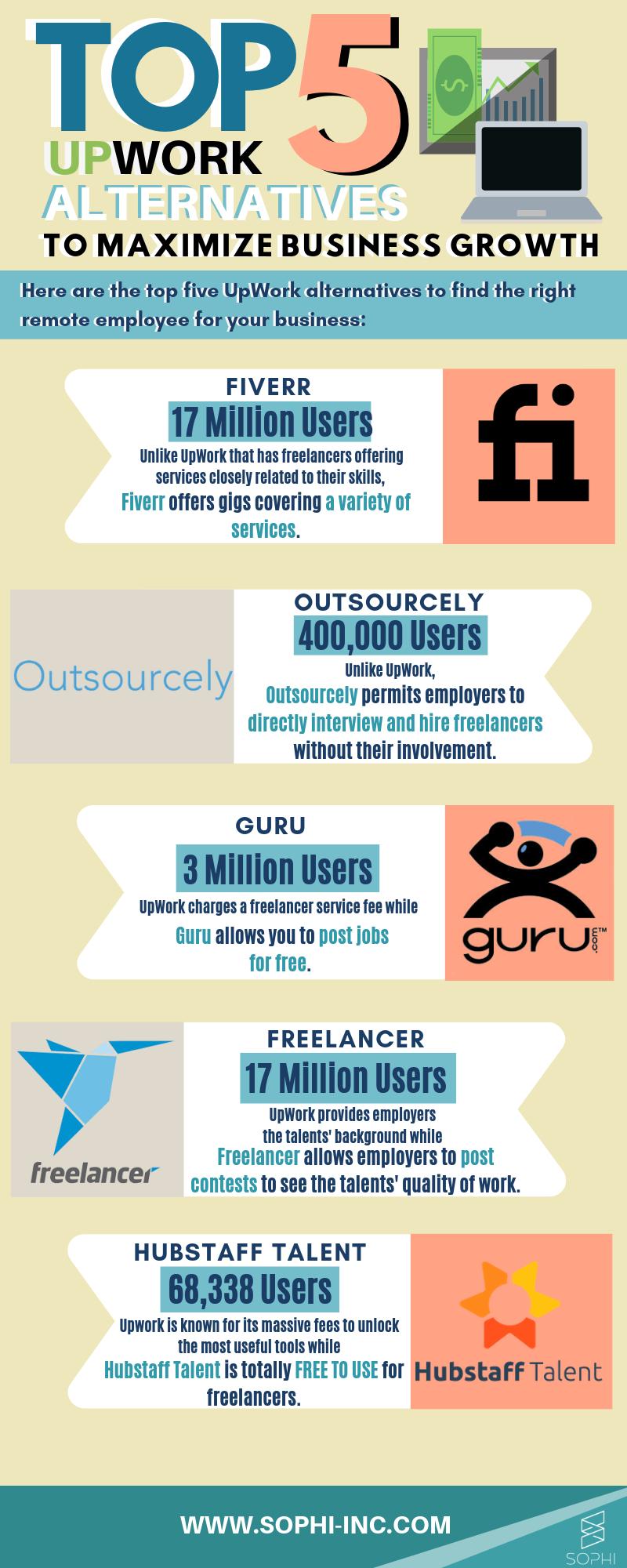 Top 5 Upwork Alternatives (3).png