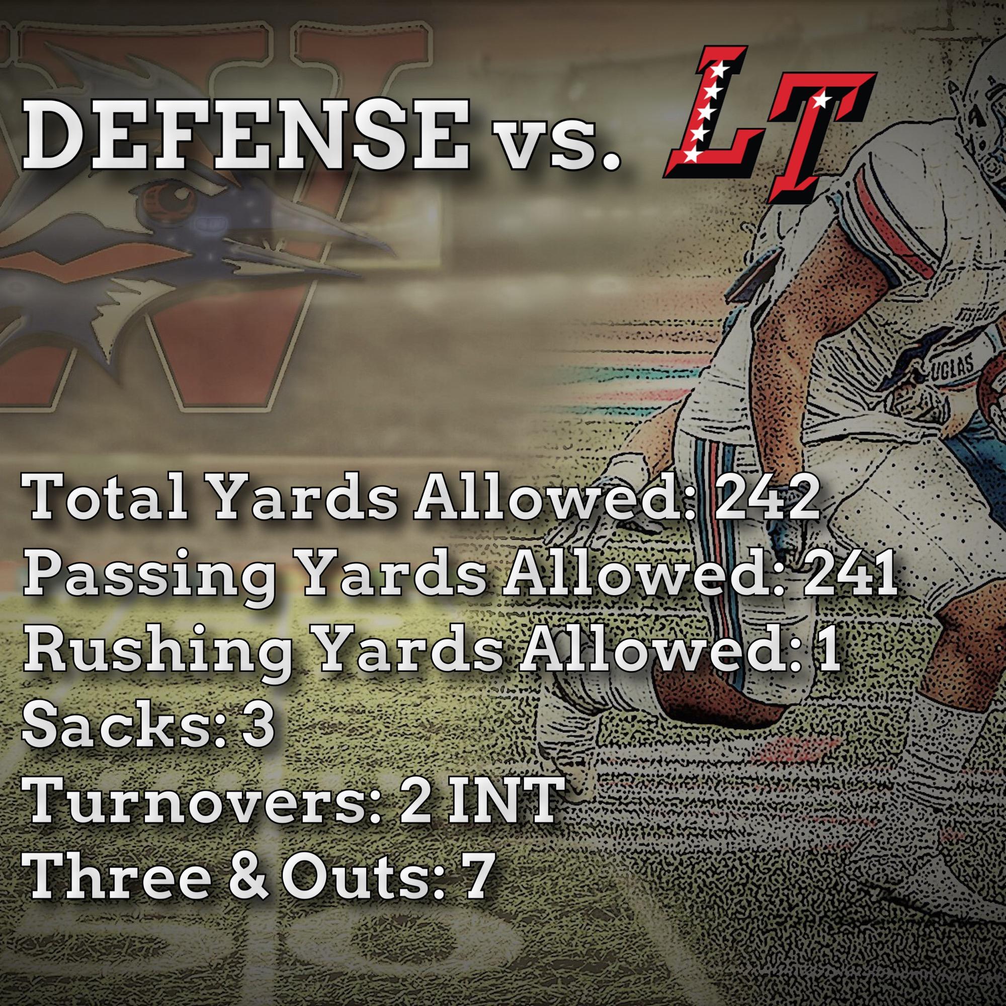 Team Defensive Stats vs. Lake Travis