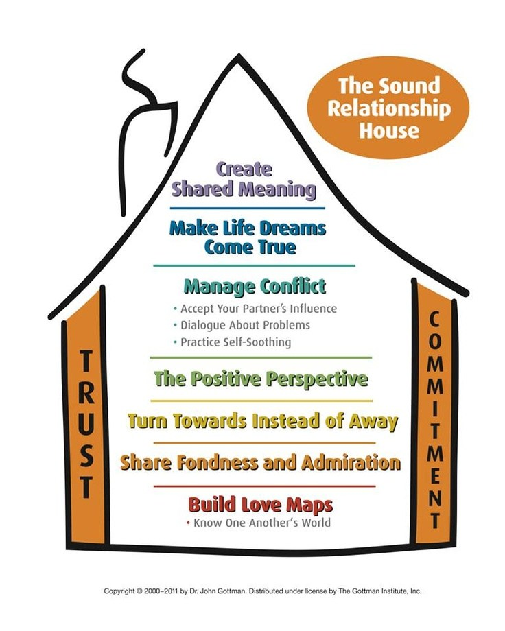 The Sound Relationship House, The Gottman Institute.