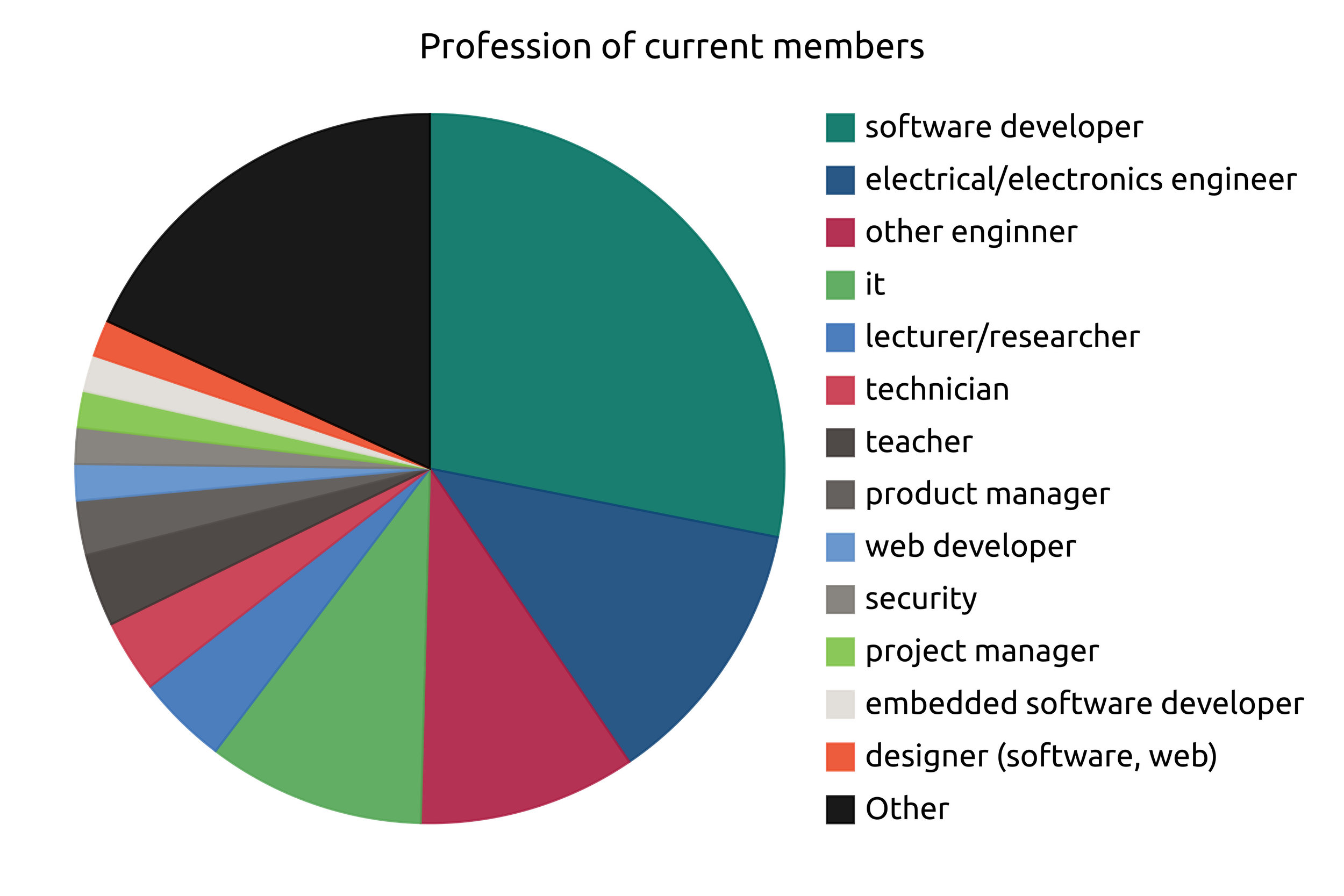 Most of our members are from technology-related industries, but we have members from many other sectors. Based on questionnaire responses.