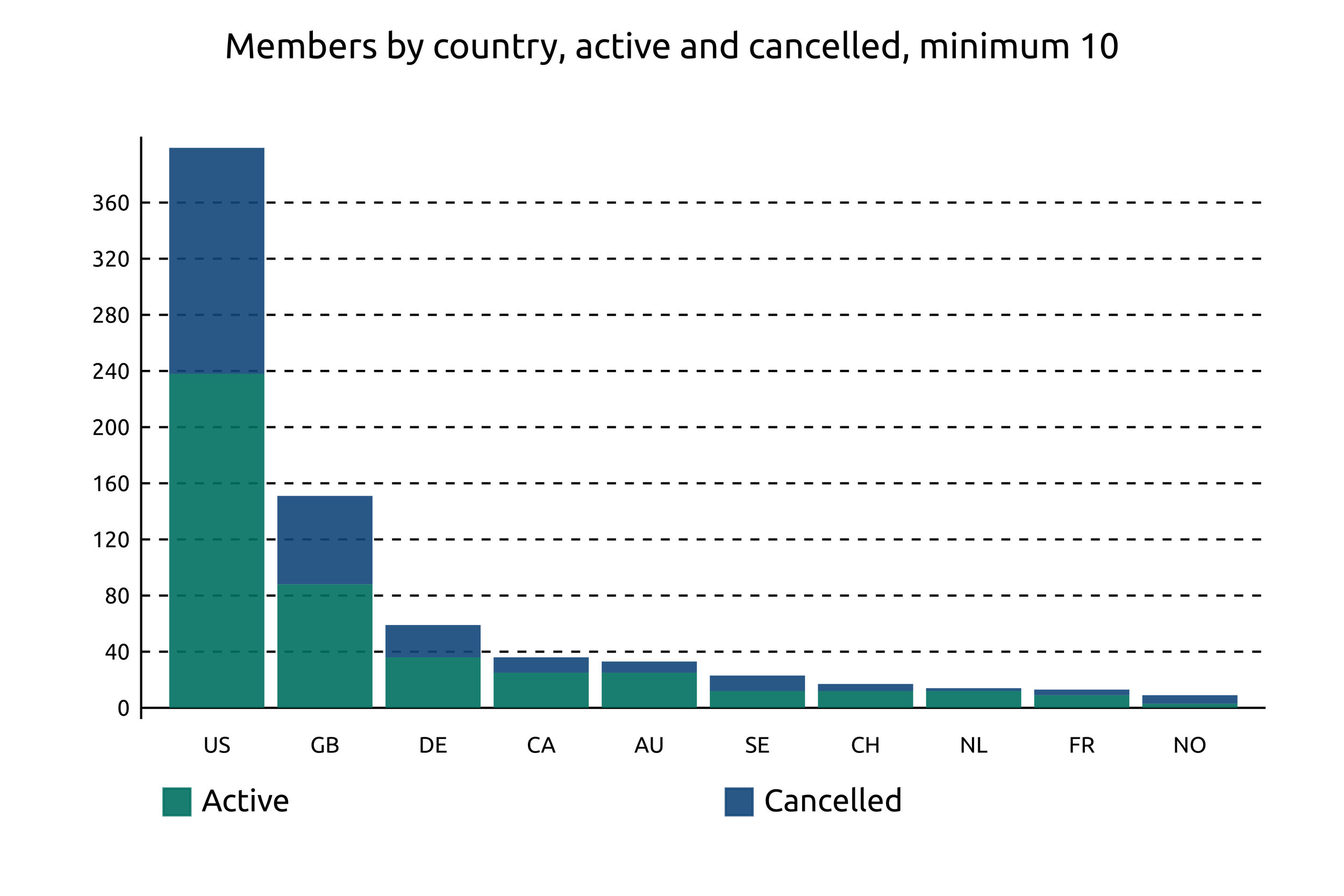 Members by country. We show only countries with active+cancelled >= 10. Based on our records.