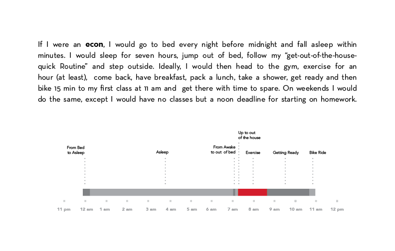 As part of explaining the data, I created two timelines, one of the ideal routine and one of the real routine.