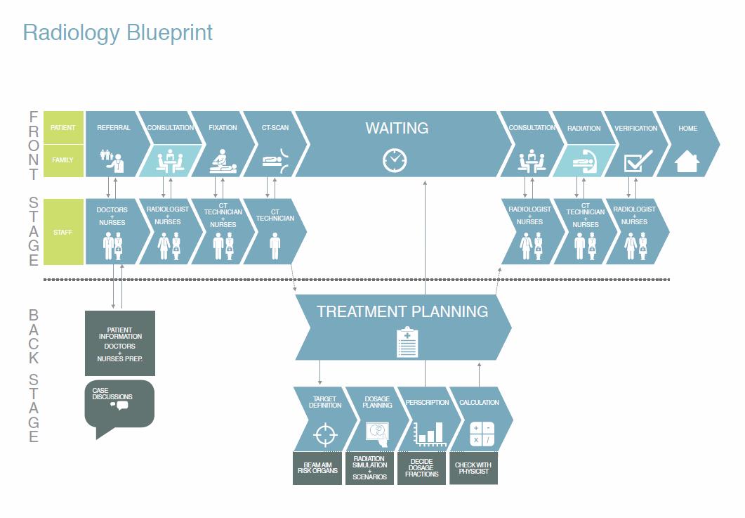 Radiotherapy Blueprint