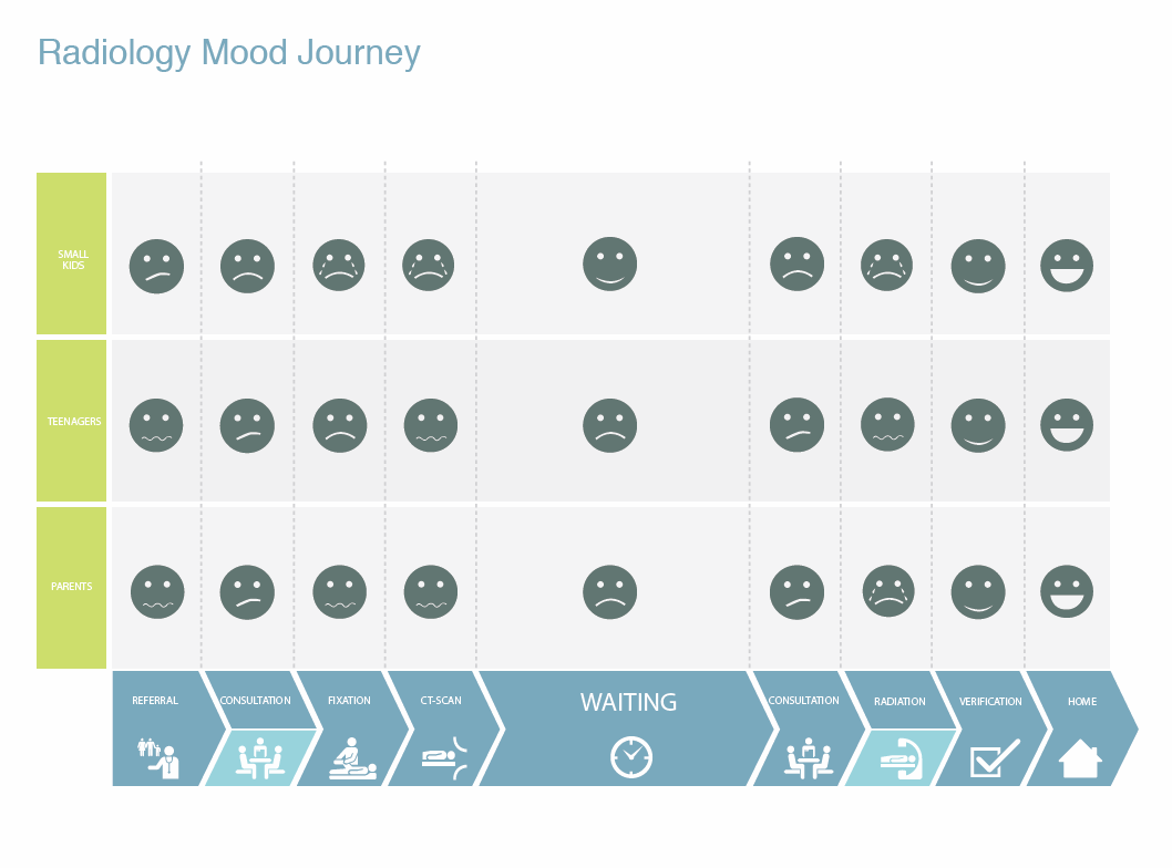 Mood Map