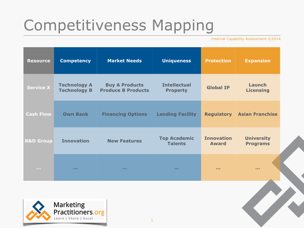 Competitiveness mapping ininternal capability assessments