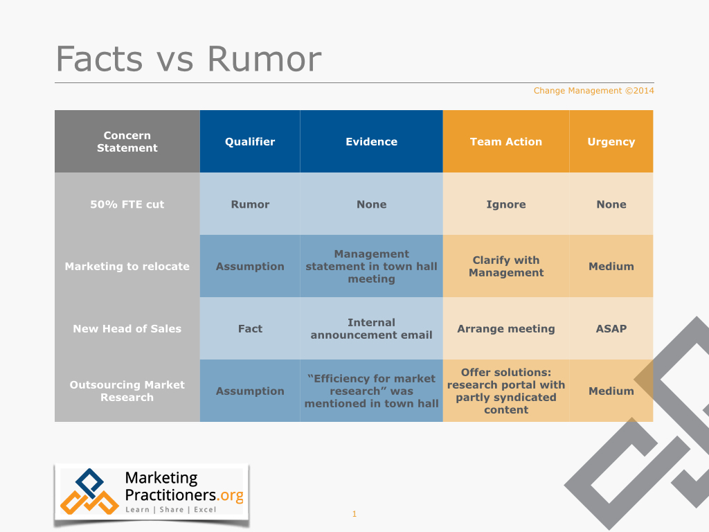 Distinguish between facts and rumors and follow up on assumptions. Simple change management process step.