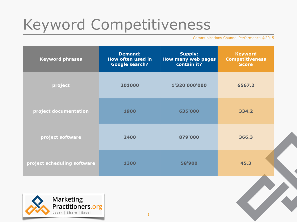 Calculate keyword competitiveness with search words demand and keyword phrases supply