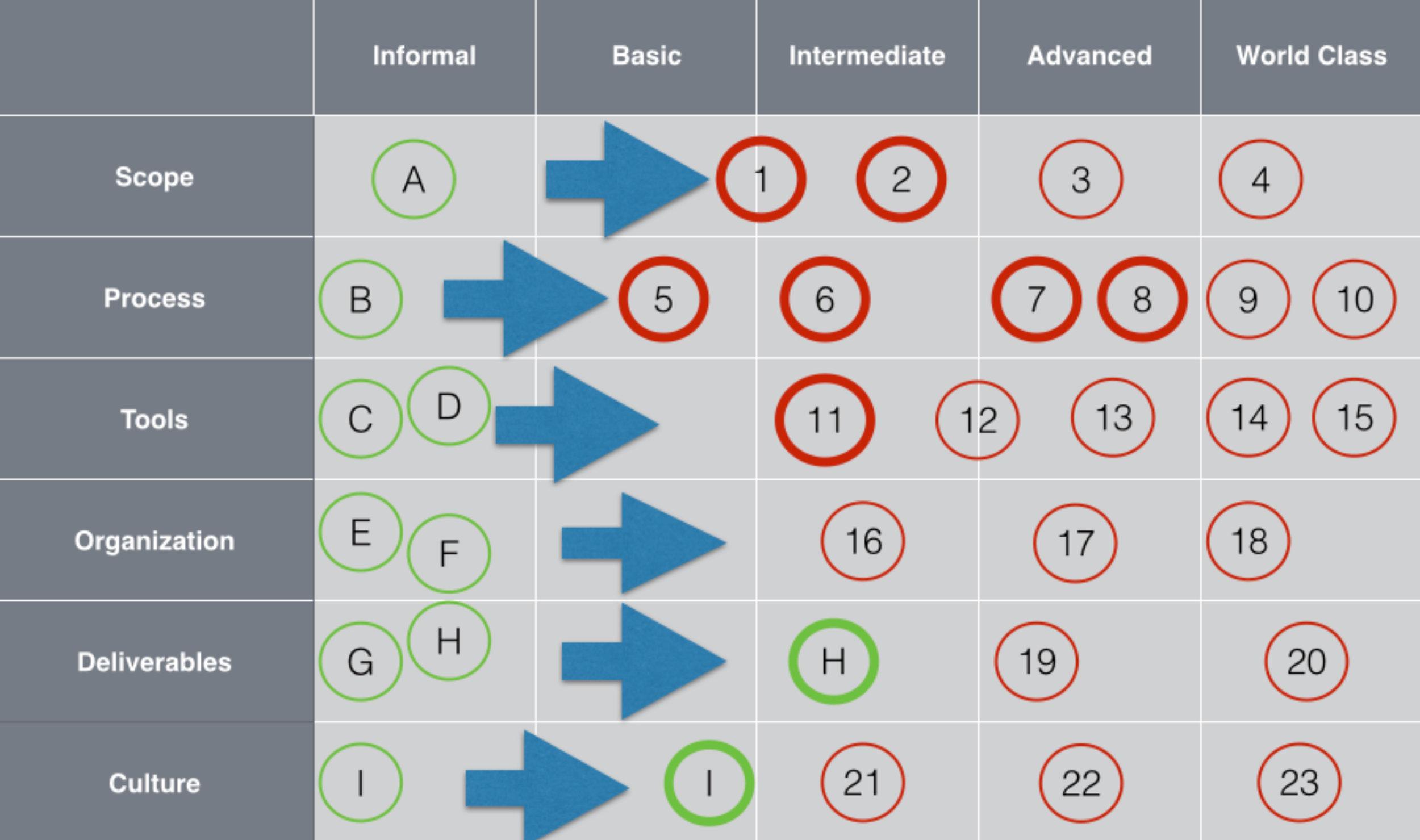 Market & Competitive Intelligence Development Roadmap with Improvement Options