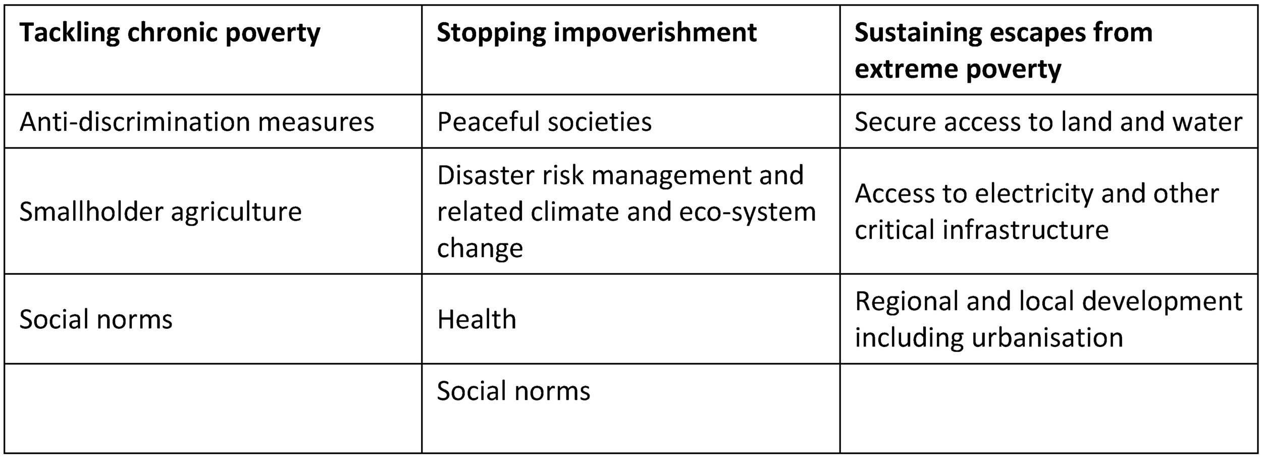 Table 1. Focus areas contributing to one or two of the dynamic poverty eradication targets