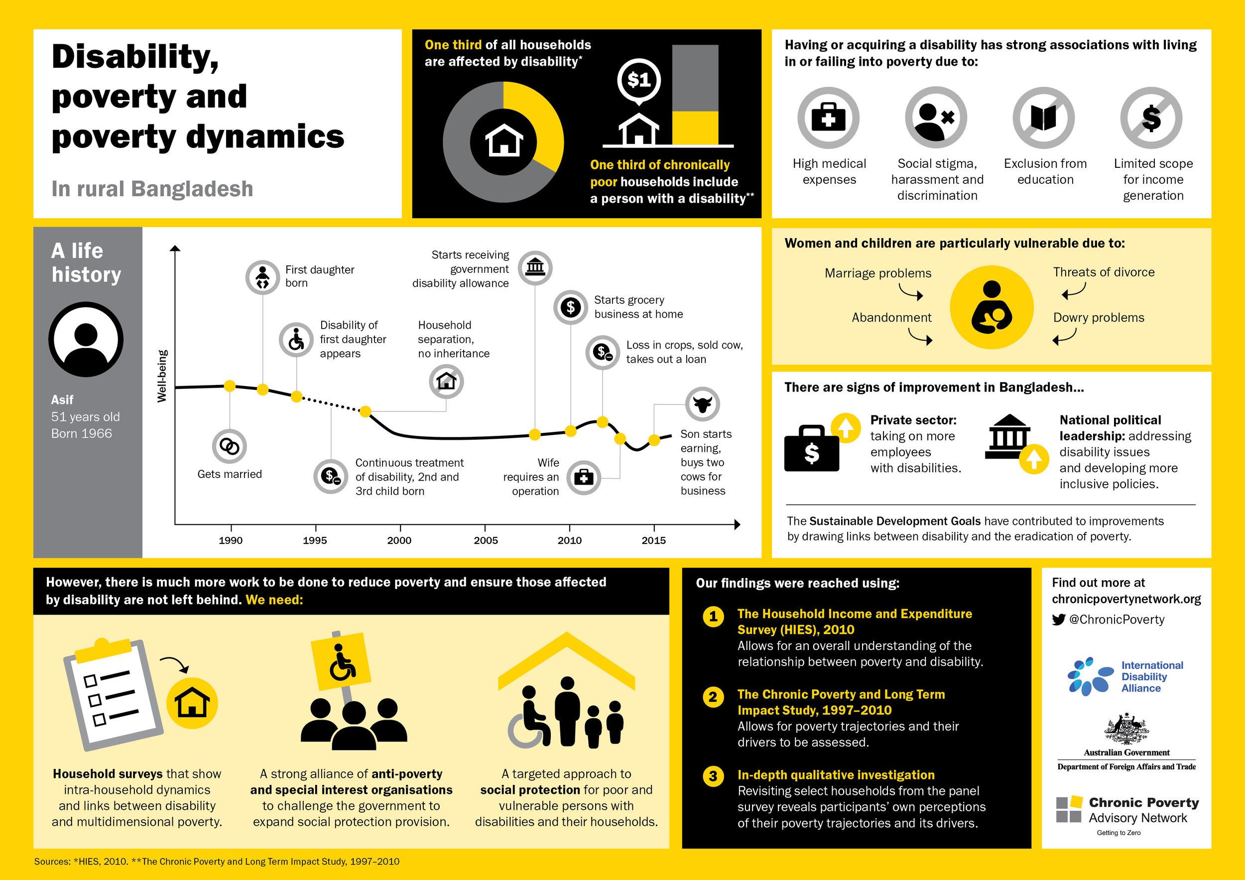 CPAN_Disability_infographic_V4_Web.jpg