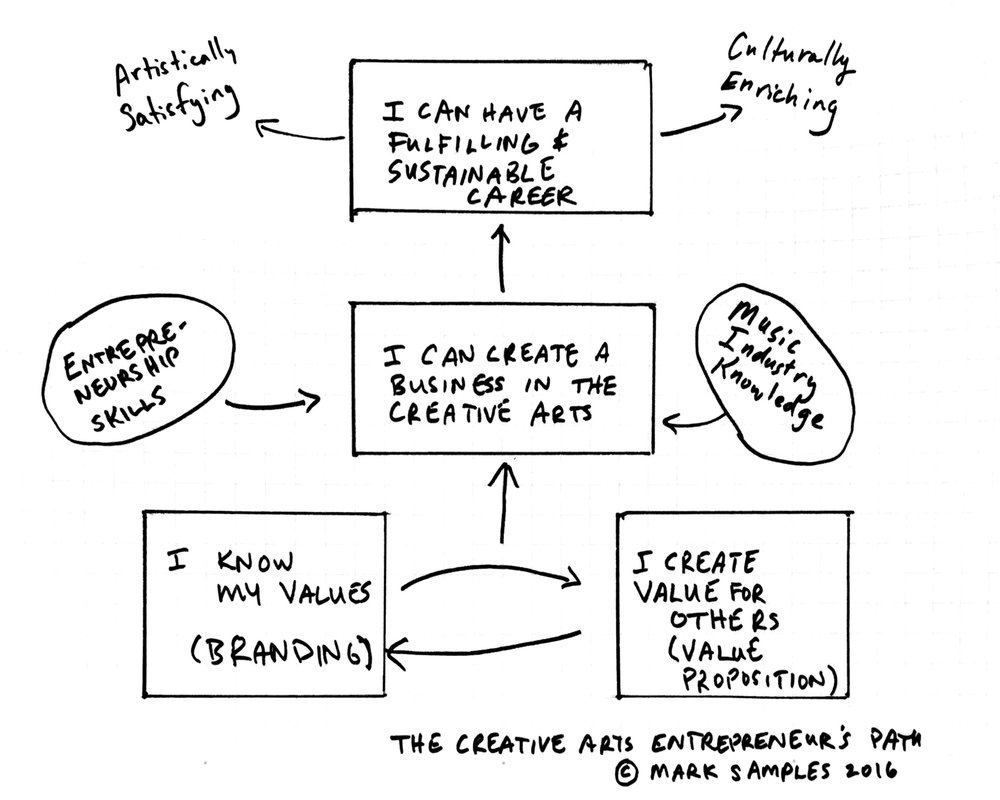 Creative Arts Entrepreneur Path.jpeg