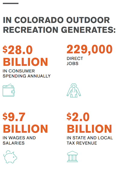 Figure 1: Outdoor Industry Association calculations for the economic contributions from outdoor recreation in the state of Colorado.