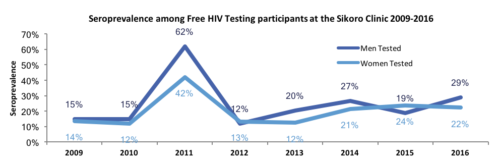The seroprevalence increase seen in 2011 is potentially due to funding cuts that Mali suffered after the Global Fund scandal. GAIA's Hope Center Clinic was one of the few HIV testing sites that remained open, and our testing rates rose.