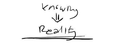 Knowing is possible once reality is established.