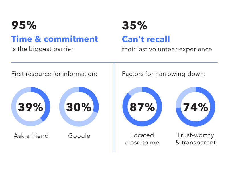 Findings from the surveys and in-person interviews