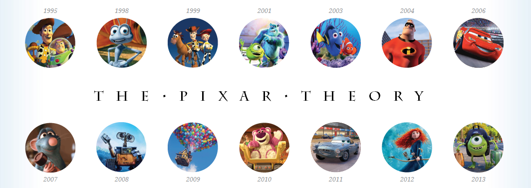 The Pixar Theory as told by Jon Negroni, 2013. ©Disney/Pixar.