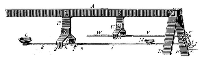 Vierordt'ssphygmograph. The pad is applied over the radial artery. Weights are placed in the large and small cups as a pulse wave is traced out.