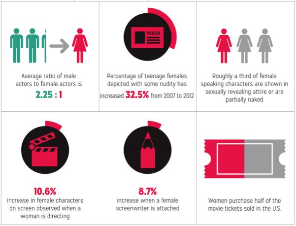 statistics women in film