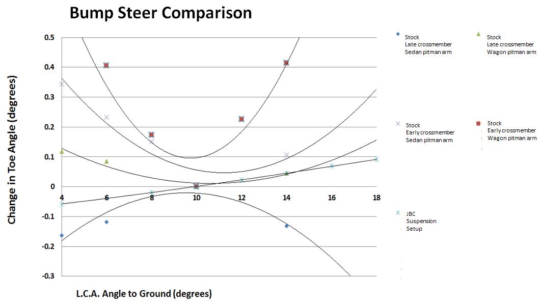 Figure 7. Comparison of stock Datsun bump characteristics to the JBC setup