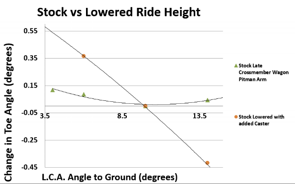 Figure 8. Bump steer comparison of