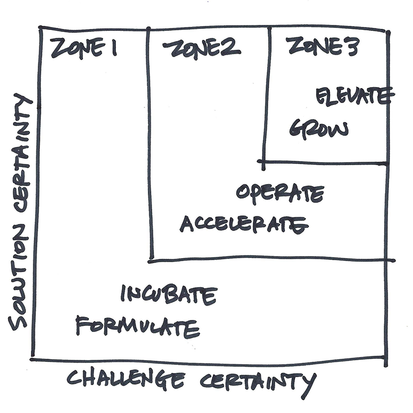 Successful transitions from one Innovation Hot Zone to the next depend on having confidence in the decisions that must be made at each Innovation Stage.