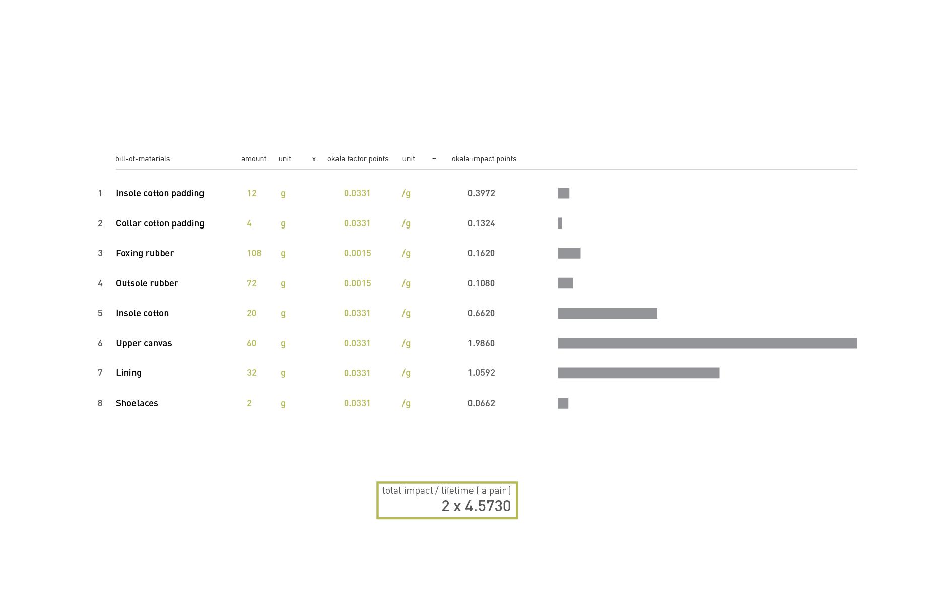 new Okala impact assessment-01.png