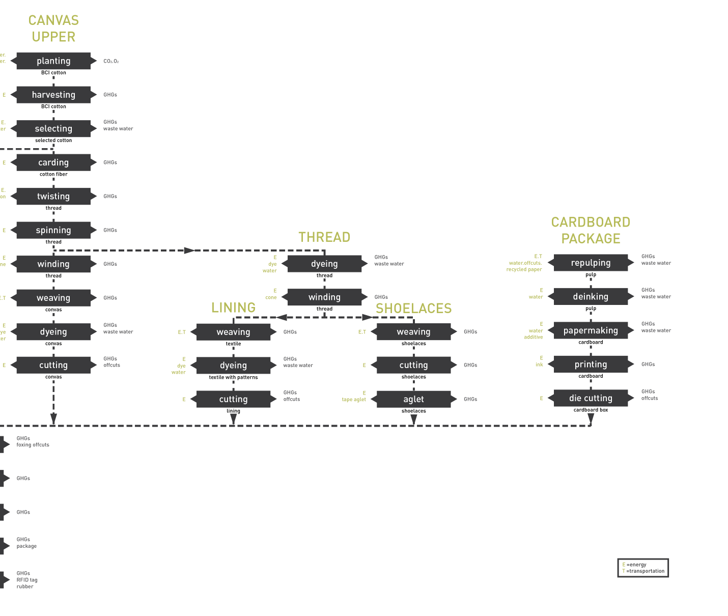 dna process-02.png
