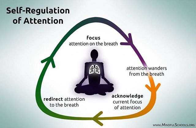 Our awareness of the wandering mind's activity, and patiently bringing it back to the breath is all part of #mindfulness practice. It's a moment of Meta-Cognition that develops our awareness. (Note: no need to sit cross-legged either! A chair will do)