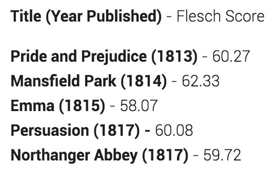Flesch Score of Jane Austen's Work