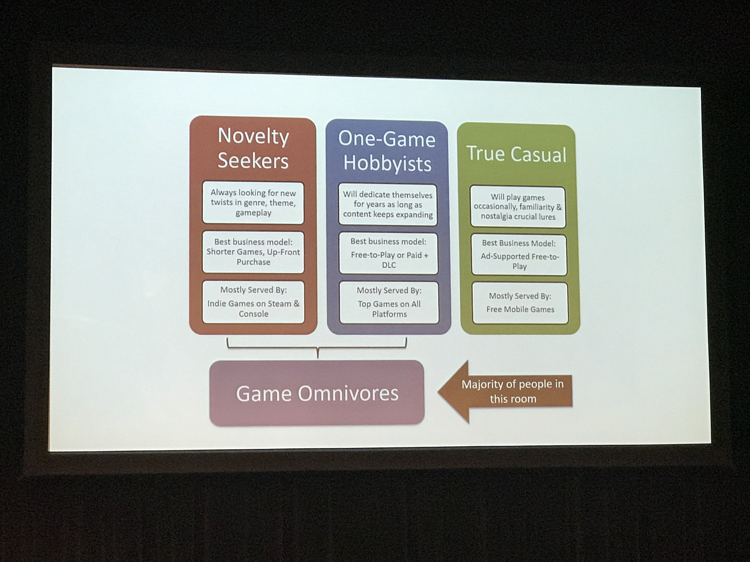 Emily Greer's proposed classifications of gamer types