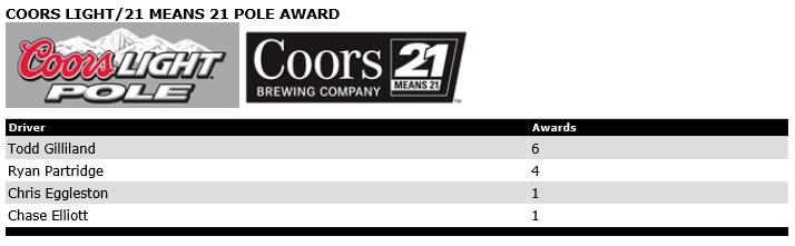 COORS LIGHT-21 MEANS 21 POLE AWARD.jpg