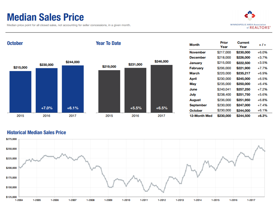 Prices continue to soar. Within the Twin Cities market, median sale prices have surpassed the 2006 bubble. Another way to view this trend, and my preferred way to value a home is the Price Per Sq. Ft.