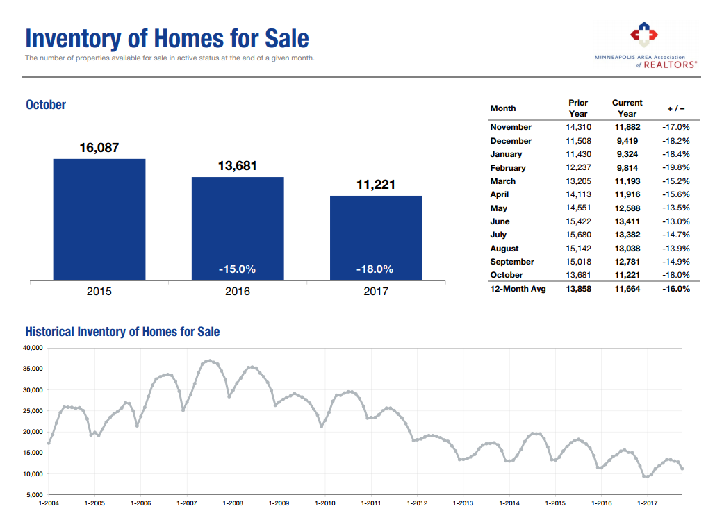 Since the market crash of 2008, we have experienced a gradual decline in available homes to sell. We have sold through all the foreclosures from the market crash, and people are living in their homes longer. Though the supply of homes has declined, the demand has not slowed down, which in turn is driving the average/median prices up.
