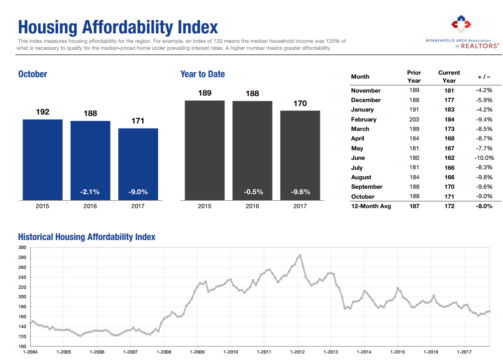 As prices have climbed, the affordability index has decreased;however, we are still in a better position than the 2005-2007 real estate bubble. This shows me that there's still a good number of strong buyers that are looking for the right home.