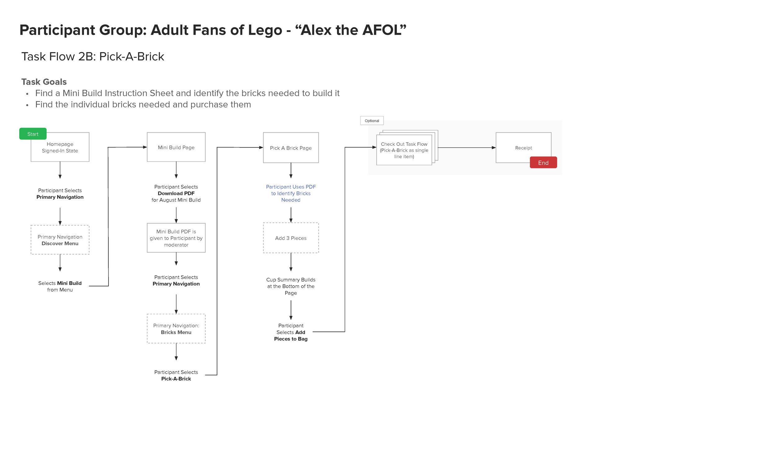 Task Flow Sample: Adult Fans of Lego